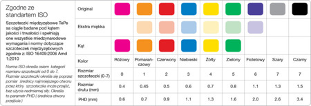 TePe ORGINAL (1.1 mm)  szczoteczka międzyzębowa - rozmiar 6, fioletowa